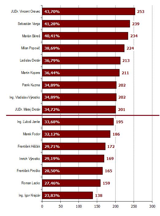 Výsledky volieb poslancov obecného zastupiteľstva