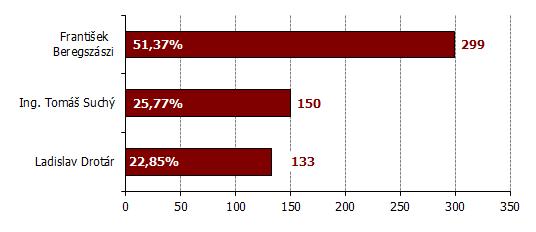 Výsledky volieb starostu obce